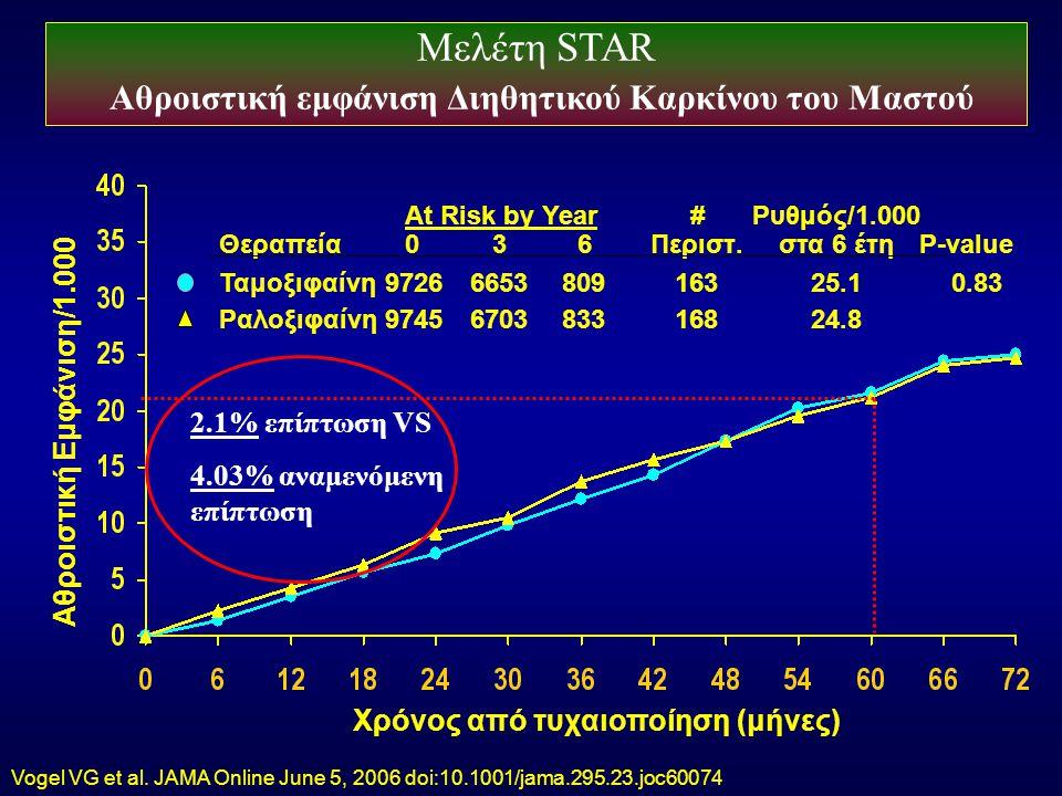 Μελέτη STAR Αθροιστική εμφάνιση Διηθητικού Καρκίνου του Μαστού Αθροιστική Εμφάνιση/1.000 Χρόνος από τυχαιοποίηση (μήνες) At Risk by Year#Ρυθμός/1.000