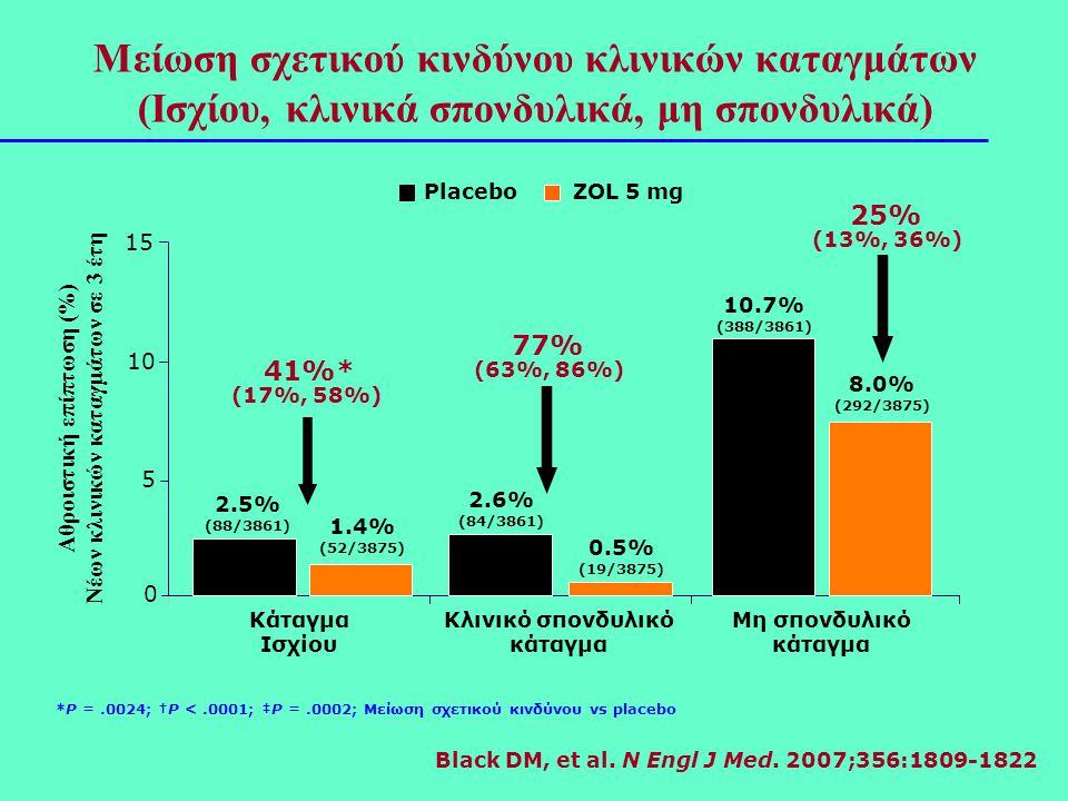 *P =.0024; †P <.0001; ‡P =.0002; Μείωση σχετικού κινδύνου vs placebo 41%* (17%, 58%) 77% (63%, 86%) 25% (13%, 36%) Κλινικό σπονδυλικό κάταγμα Κάταγμα