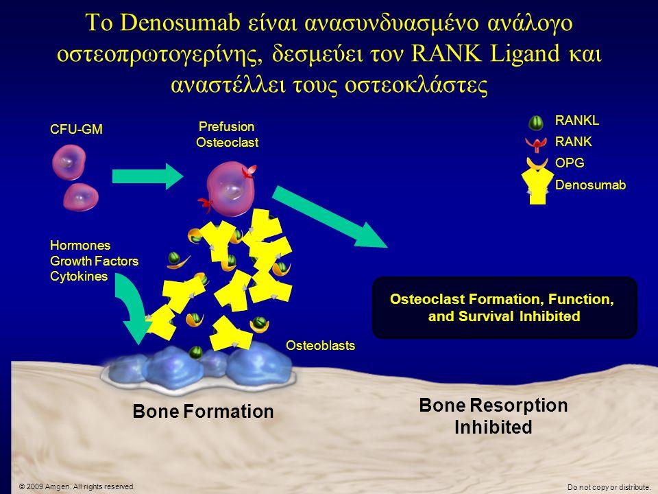 Το Denosumab είναι ανασυνδυασμένο ανάλογο οστεοπρωτογερίνης, δεσμεύει τον RANK Ligand και αναστέλλει τους οστεοκλάστες RANKL RANK OPG Denosumab Bone F