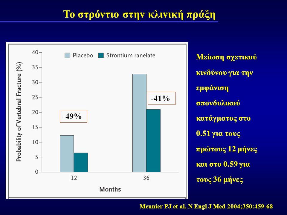 Το στρόντιο στην κλινική πράξη Μείωση σχετικού κινδύνου για την εμφάνιση σπονδυλικού κατάγματος στο 0.51 για τους πρώτους 12 μήνες και στο 0.59 για το