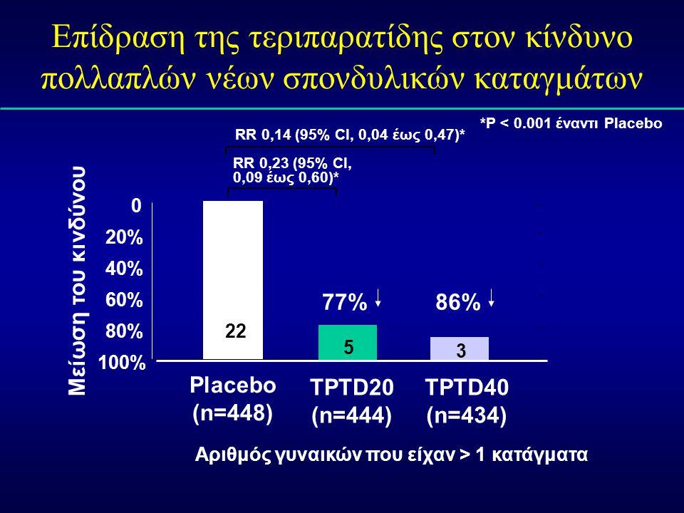 Επίδραση της τεριπαρατίδης στον κίνδυνο πολλαπλών νέων σπονδυλικών καταγμάτων *P < 0.001 έναντι Placebo Placebo (n=448) TPTD20 (n=444) TPTD40 (n=434)