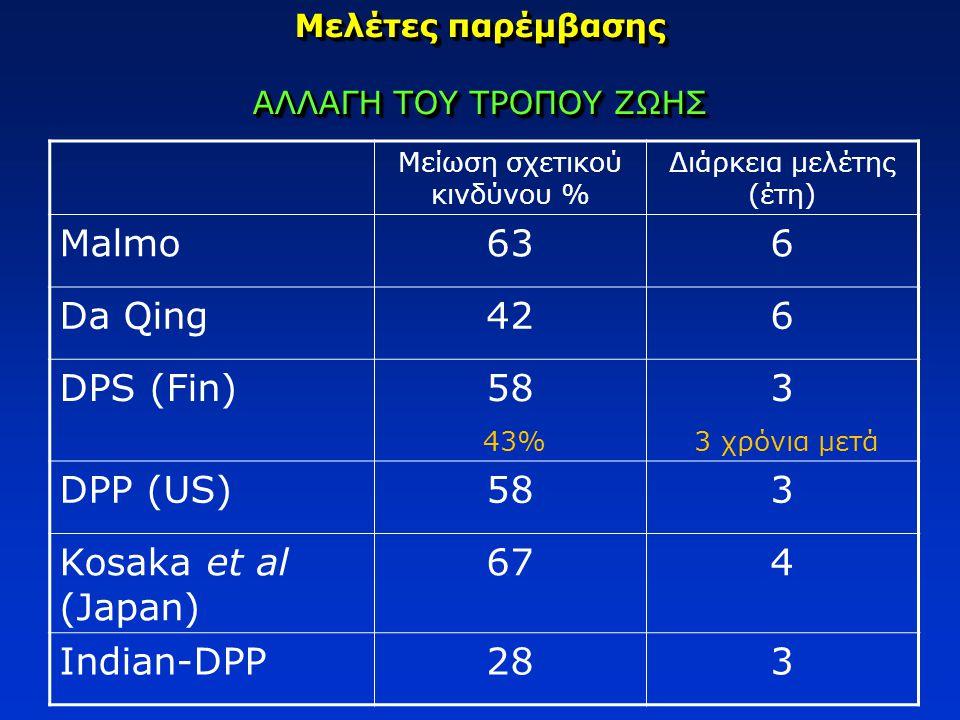 Μελέτες παρέμβασης ΑΛΛΑΓΗ ΤΟΥ ΤΡΟΠΟΥ ΖΩΗΣ Μείωση σχετικού κινδύνου % Διάρκεια μελέτης (έτη) Malmo636 Da Qing426 DPS (Fin)58 43% 3 3 χρόνια μετά DPP (U