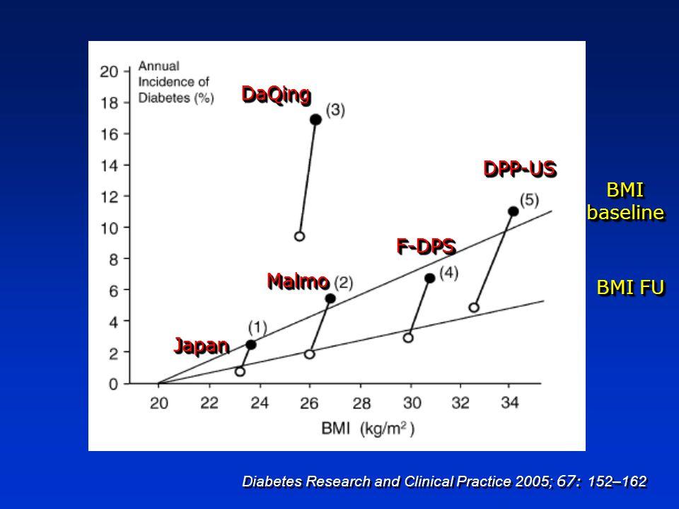 JapanJapan MalmoMalmo DaQingDaQing F-DPSF-DPS DPP-USDPP-US Diabetes Research and Clinical Practice 2005; 67: 152–162 BMI baseline BMI FU