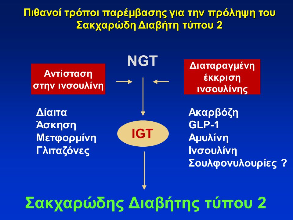 NGT Αντίσταση στην ινσουλίνη Διαταραγμένη έκκριση ινσουλίνης IGT Δίαιτα Άσκηση Μετφορμίνη Γλιταζόνες Ακαρβόζη GLP-1 Aμυλίνη Iνσουλίνη Σουλφονυλουρίες