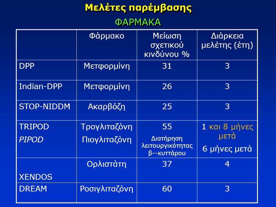 Μελέτες παρέμβασης ΦΑΡΜΑΚΑ ΦάρμακοΜείωση σχετικού κινδύνου % Διάρκεια μελέτης (έτη) DPPΜετφορμίνη313 Indian-DPPΜετφορμίνη263 STOP-NIDDMΑκαρβόζη253 TRI