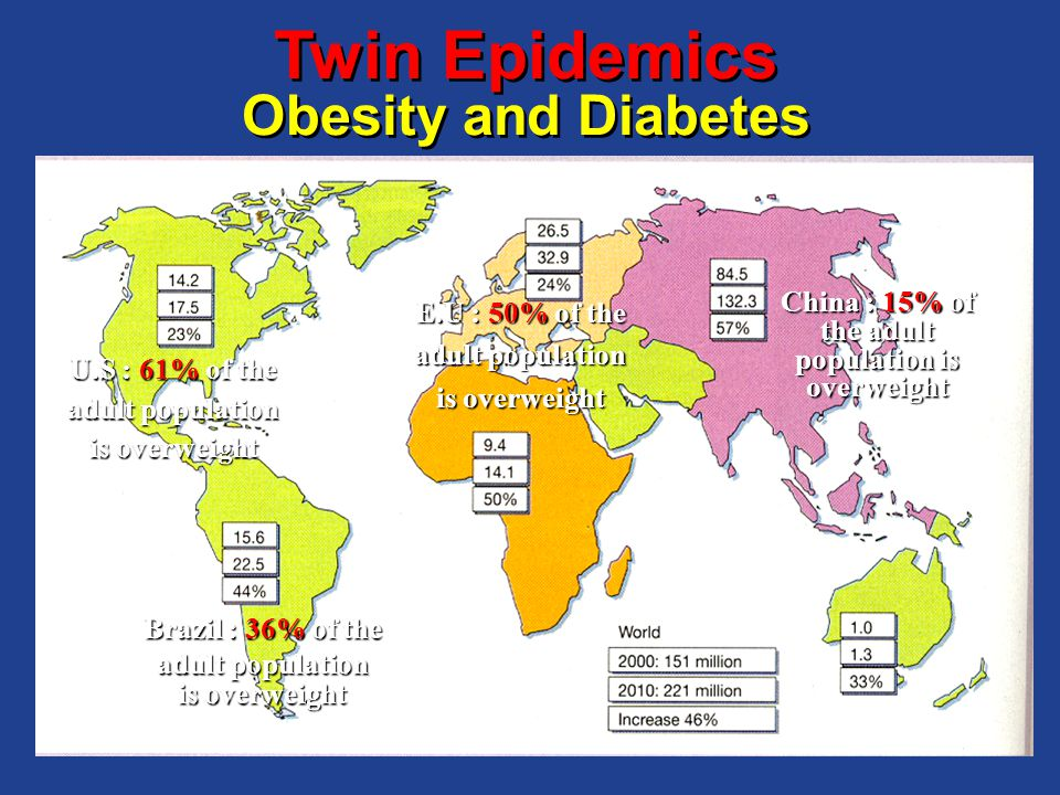 Brazil : 36% of the adult population is overweight China : 15% of the adult population is overweight U.S : 61% of the adult population is overweight E.U : 50% of the adult population is overweight Twin Epidemics Obesity and Diabetes