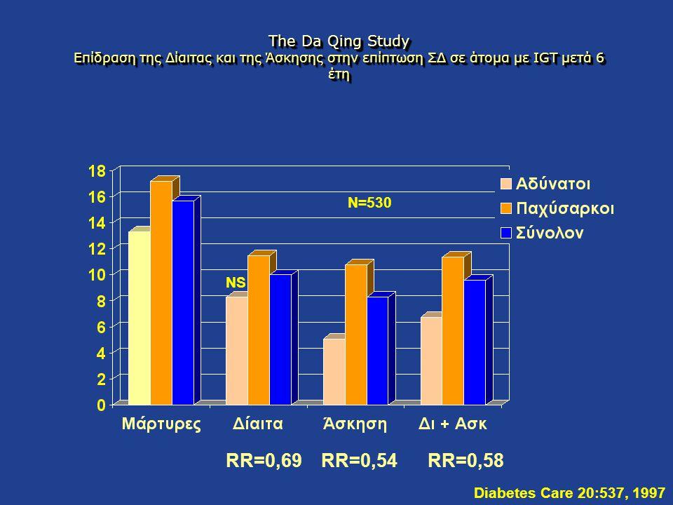 The Da Qing Study Επίδραση της Δίαιτας και της Άσκησης στην επίπτωση ΣΔ σε άτομα με IGT μετά 6 έτη Diabetes Care 20:537, 1997 NS N=530 RR=0,69RR=0,54R