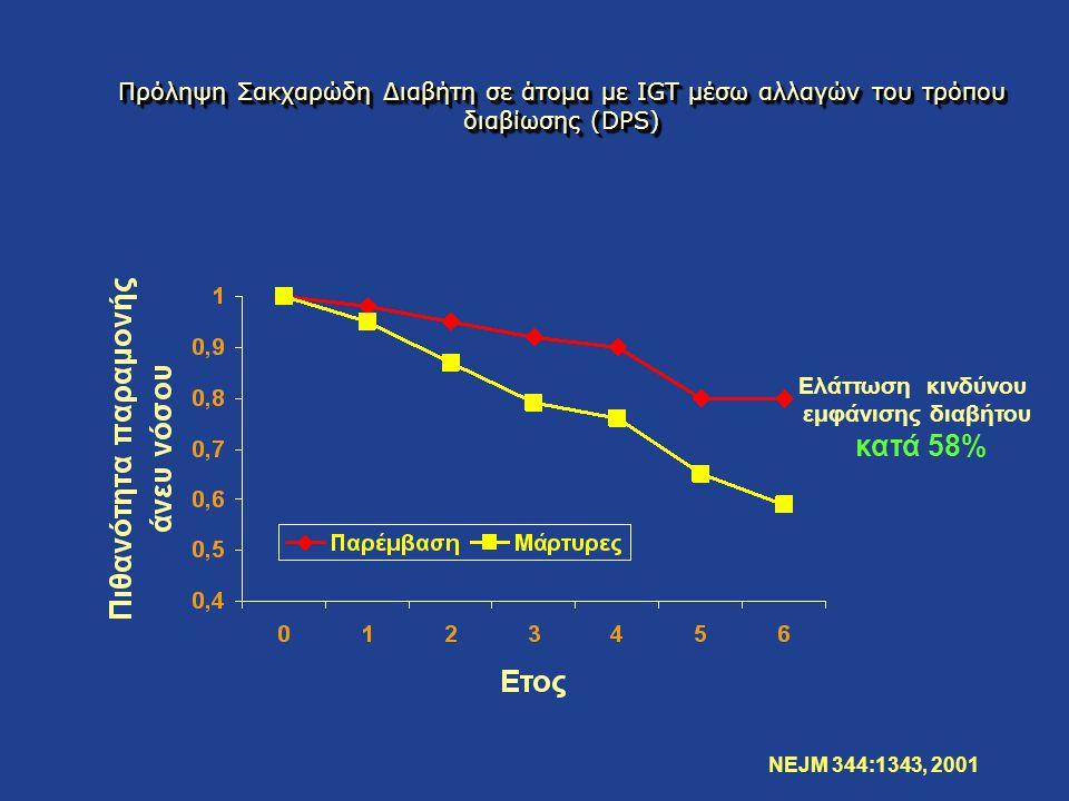 Πρόληψη Σακχαρώδη Διαβήτη σε άτομα με IGT μέσω αλλαγών του τρόπου διαβίωσης (DPS) Ελάττωση κινδύνου εμφάνισης διαβήτου κατά 58% NEJM 344:1343, 2001