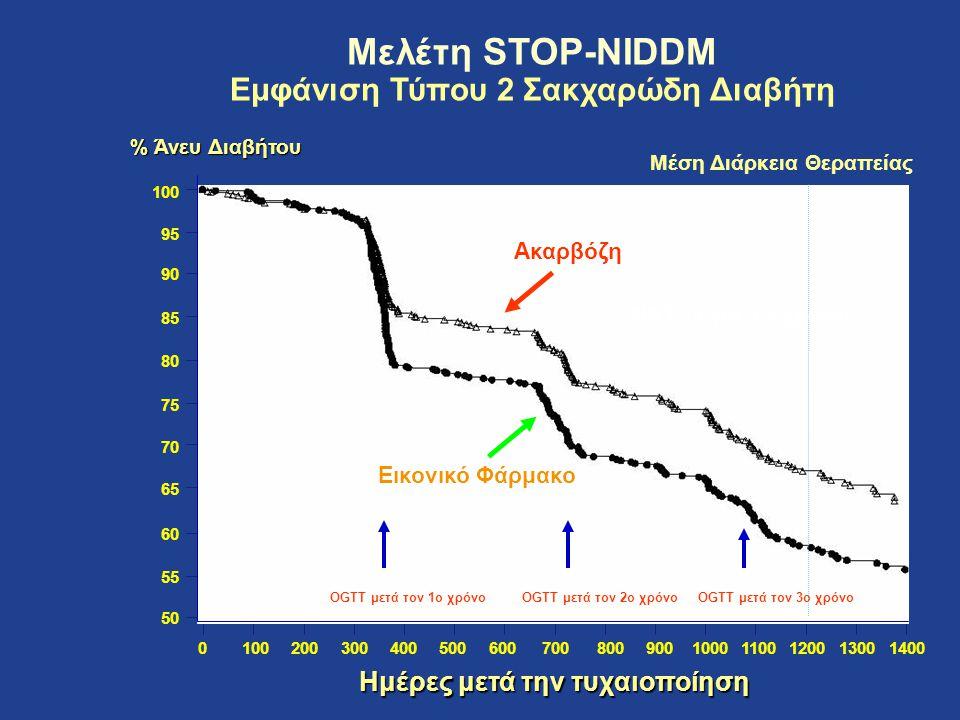 Μελέτη STOP-NIDDM Εμφάνιση Τύπου 2 Σακχαρώδη Διαβήτη 014001300120011001000900800600500400300200100700 Ημέρες μετά την τυχαιοποίηση 100 95 90 85 80 75
