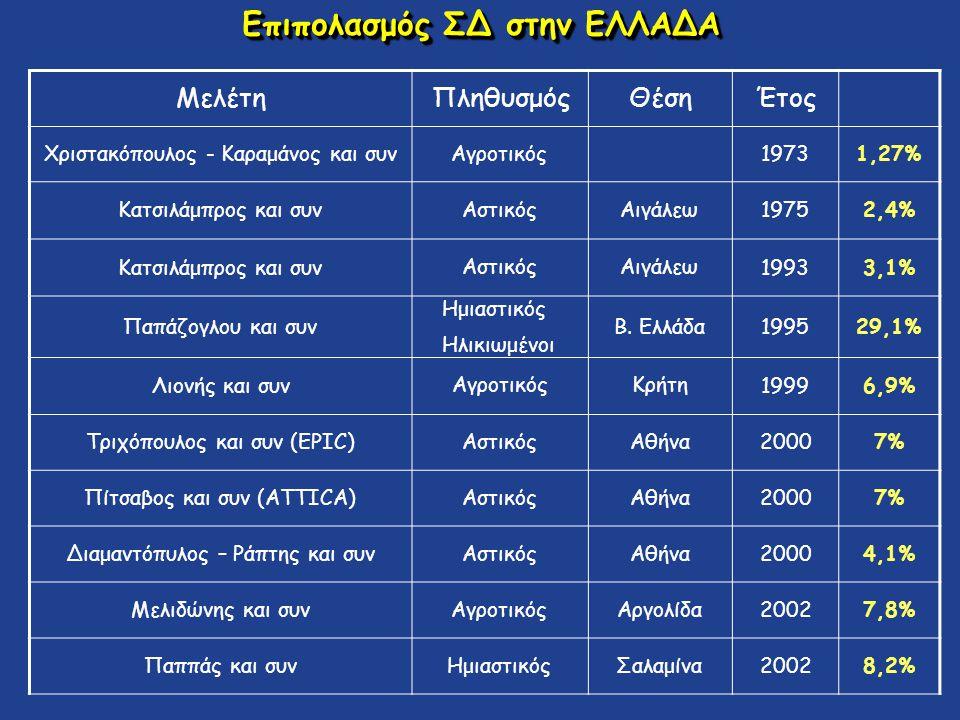 Επιπολασμός ΣΔ στην ΕΛΛΑΔΑ ΜελέτηΠληθυσμόςΘέσηΈτος Χριστακόπουλος - Καραμάνος και συνΑγροτικός19731,27% Κατσιλάμπρος και συν ΑστικόςΑιγάλεω 19752,4% Κ