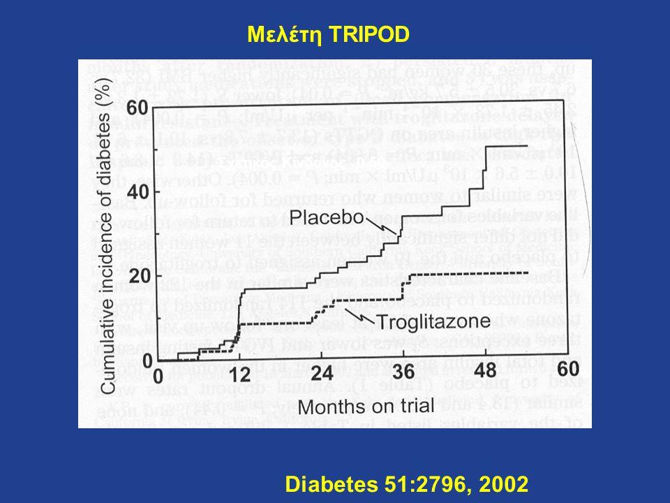 Diabetes 51:2796, 2002 Μελέτη TRIPOD Σχετικός Κίνδυνος 0.50