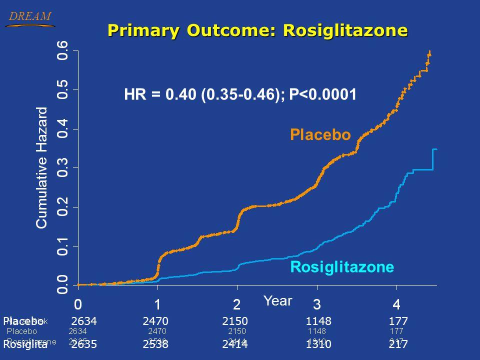 DREAM Primary Outcome: Rosiglitazone HR = 0.40 (0.35-0.46); P<0.0001 Year Rosiglitazone Placebo 2634247021501148177 Rosiglita2635253824141310217