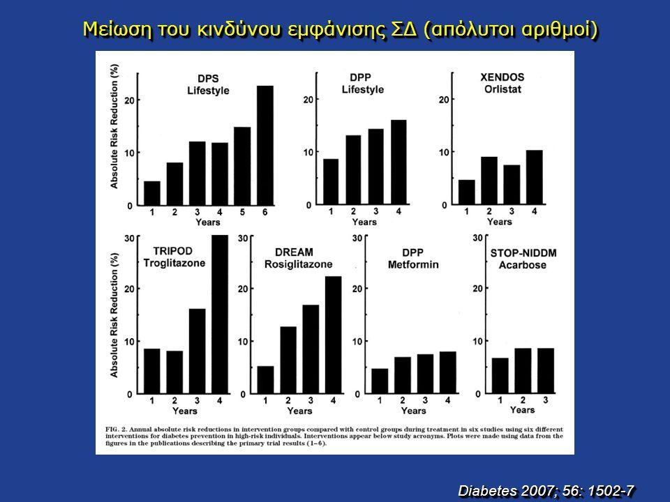 Μείωση του κινδύνου εμφάνισης ΣΔ (απόλυτοι αριθμοί) Diabetes 2007; 56: 1502-7