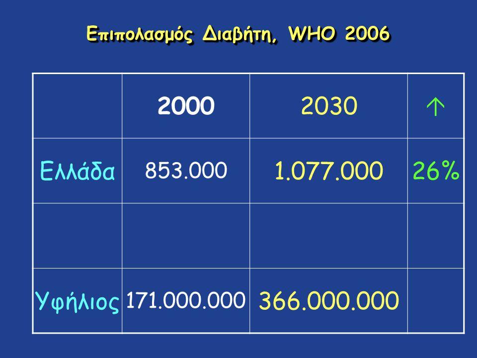 Επιπολασμός Διαβήτη, WHO 2006 20002030  Ελλάδα 853.000 1.077.00026% Υφήλιος 171.000.000 366.000.000