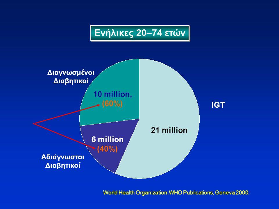 Ενήλικες 20–74 ετών 21 million 6 million (40%) 10 million, (60%) Διαγνωσμένοι Διαβητικοί Αδιάγνωστοι Διαβητικοί IGT World Health Organization.WHO Publ