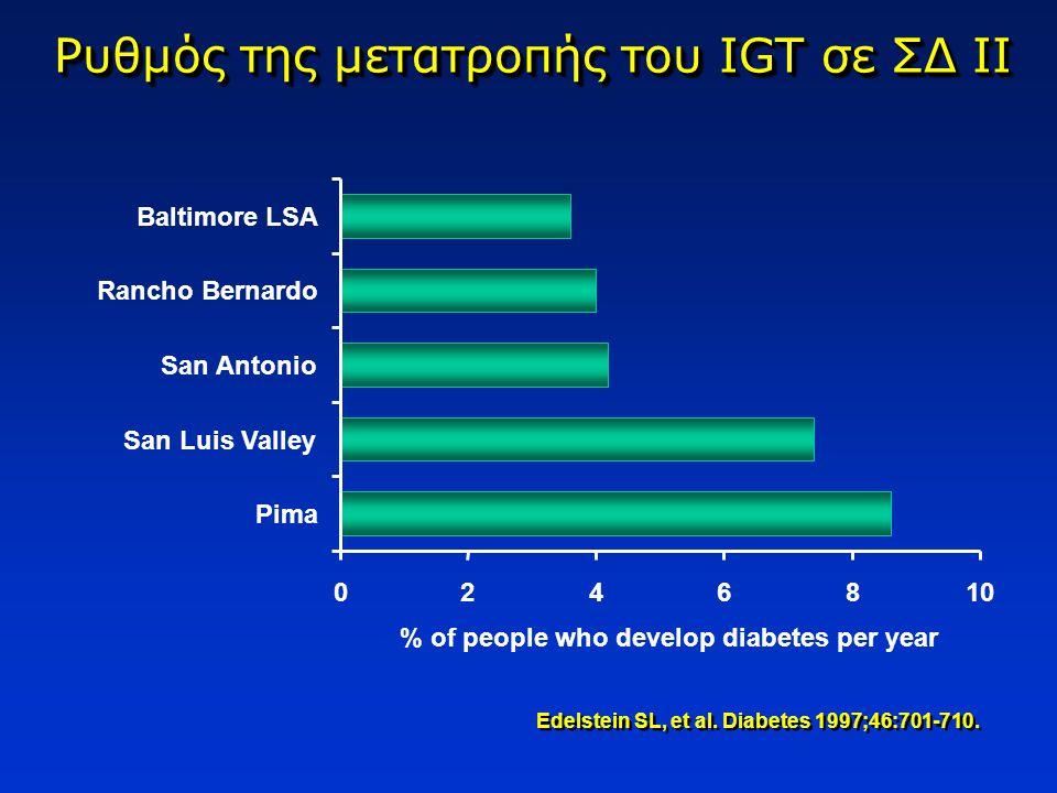 Ρυθμός της μετατροπής του IGT σε ΣΔ ΙΙ Edelstein SL, et al. Diabetes 1997;46:701-710. 0246810 Pima San Luis Valley San Antonio Rancho Bernardo Baltimo