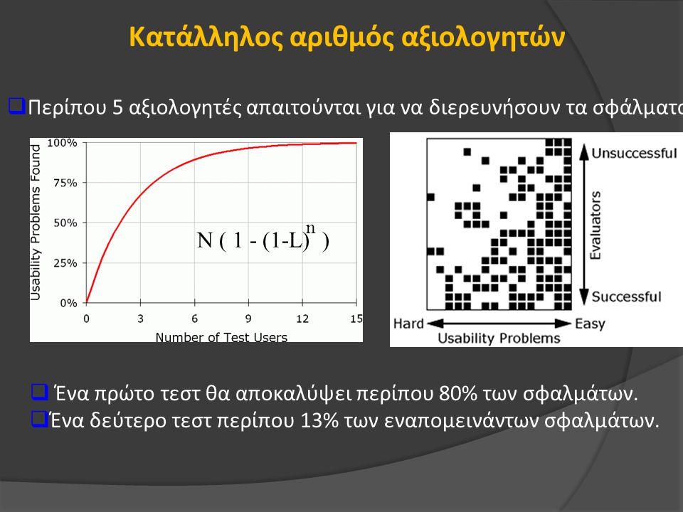 Κατάλληλος αριθμός αξιολογητών N ( 1 - (1-L) ) n  Περίπου 5 αξιολογητές απαιτούνται για να διερευνήσουν τα σφάλματα.