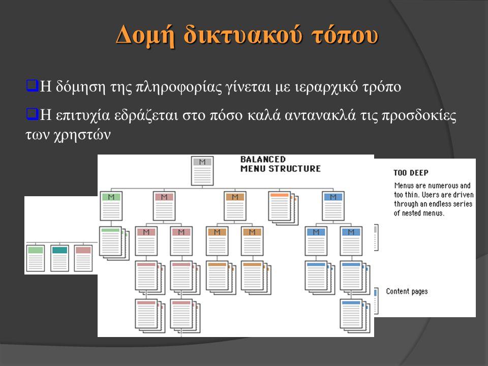  Η δόμηση της πληροφορίας γίνεται με ιεραρχικό τρόπο  Η επιτυχία εδράζεται στο πόσο καλά αντανακλά τις προσδοκίες των χρηστών Δομή δικτυακού τόπου