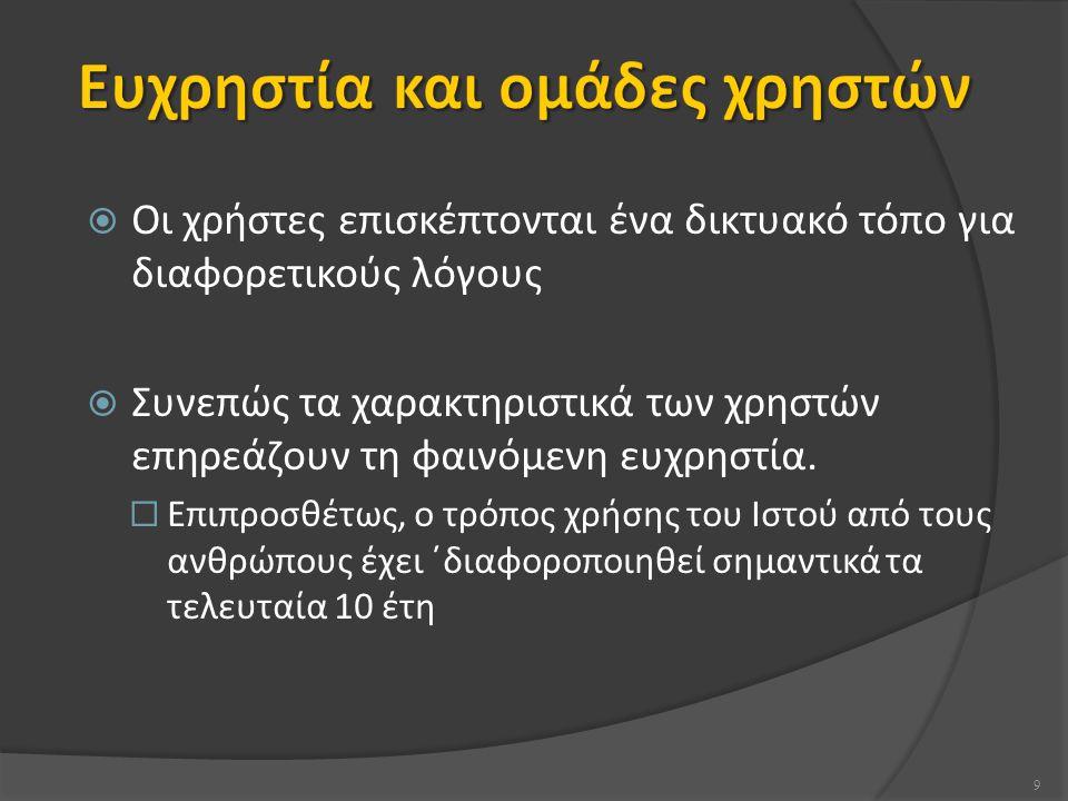  H2-9: Εποικοδομητικά μηνύματα λαθών Μηνύματα σε απλή γλώσσα Ακριβής περιγραφή του προβλήματος Πρόταση 'άρσης' αδιεξόδου