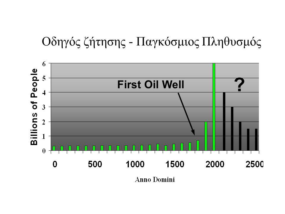 Οδηγός ζήτησης - Παγκόσμιος Πληθυσμός First Oil Well ?