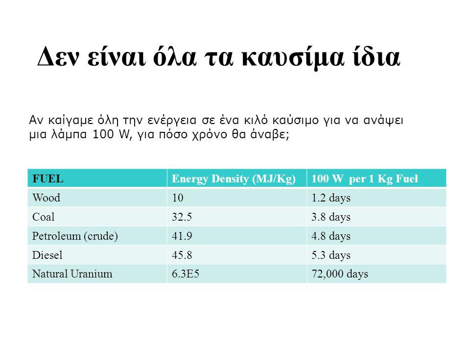 Δεν είναι όλα τα καυσίμα ίδια FUELEnergy Density (MJ/Kg)100 W per 1 Kg Fuel Wood101.2 days Coal32.53.8 days Petroleum (crude)41.94.8 days Diesel45.85.3 days Natural Uranium6.3E572,000 days Αν καίγαμε όλη την ενέργεια σε ένα κιλό καύσιμο για να ανάψει μια λάμπα 100 W, για πόσο χρόνο θα άναβε;