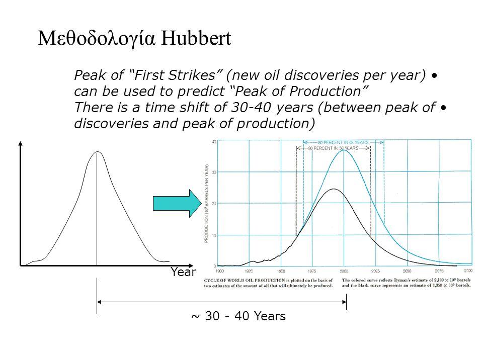 Μεθοδολογία Hubbert Peak of First Strikes (new oil discoveries per year) can be used to predict Peak of Production There is a time shift of 30-40 years (between peak of discoveries and peak of production) First Strikes Year ~ 30 - 40 Years