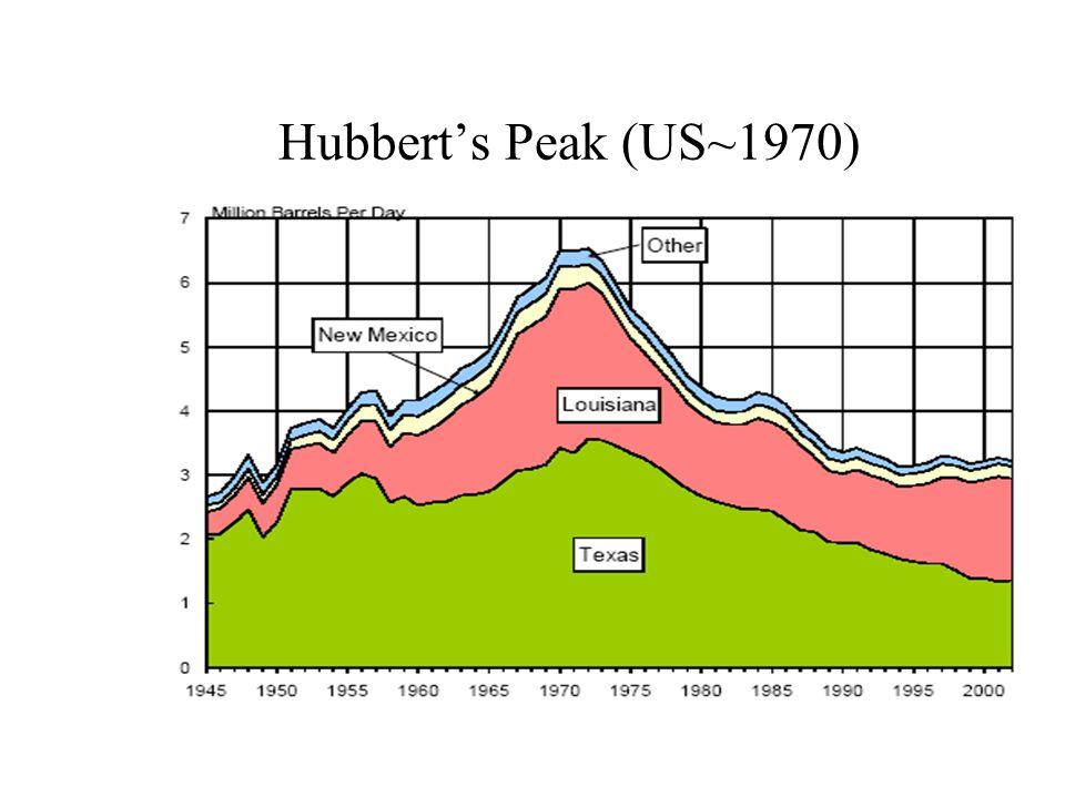 Hubbert's Peak (US~1970)