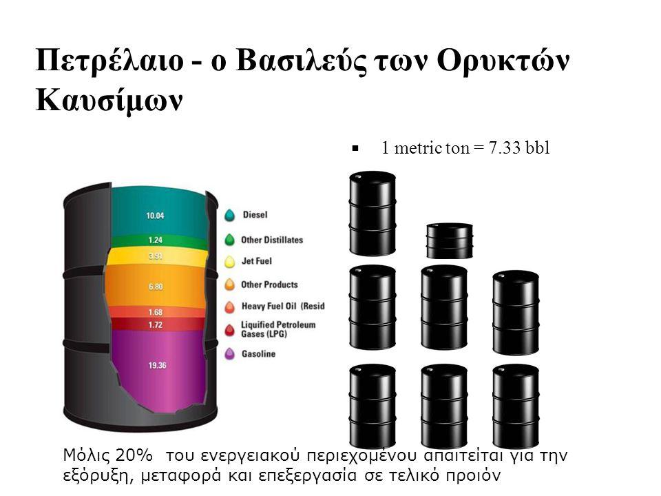 Πετρέλαιο - ο Βασιλεύς των Ορυκτών Καυσίμων ■ ■ 1 metric ton = 7.33 bbl Μόλις 20% του ενεργειακού περιεχομένου απαιτείται για την εξόρυξη, μεταφορά και επεξεργασία σε τελικό προιόν