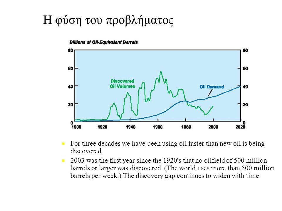 Η φύση του προβλήματος ■ ■ For three decades we have been using oil faster than new oil is being discovered.