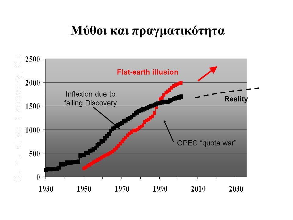 """Μύθοι και πραγματικότητα Inflexion due to falling Discovery OPEC """"quota war"""" Reality Flat-earth illusion"""