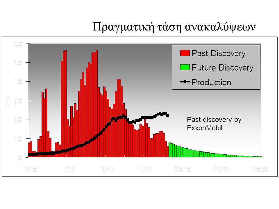 Πραγματική τάση ανακαλύψεων Past discovery by ExxonMobil