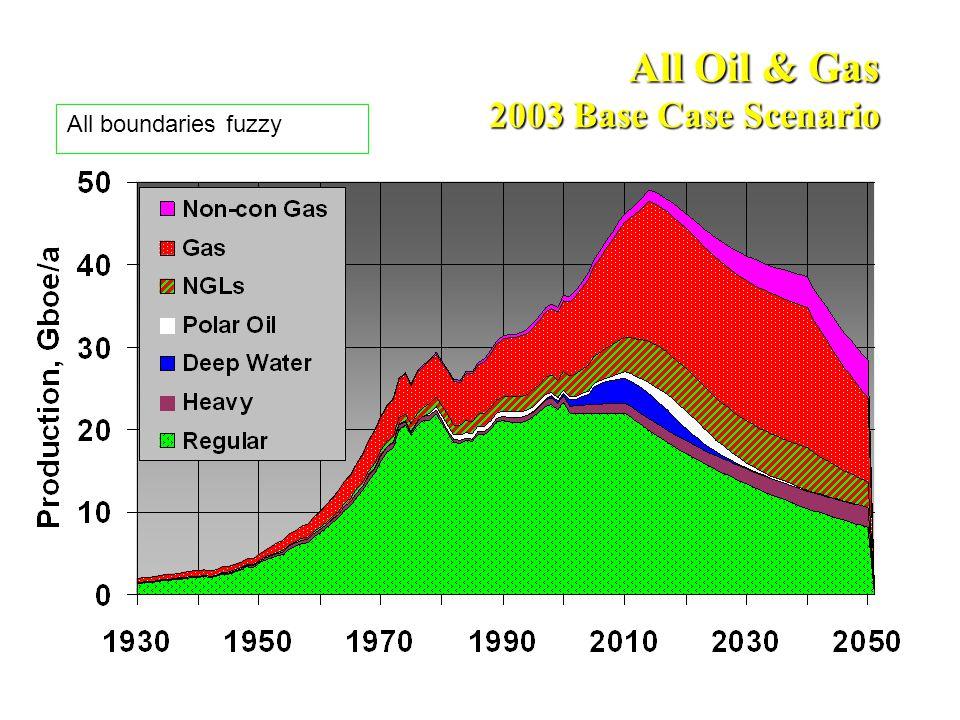 All Oil & Gas 2003 Base Case Scenario All boundaries fuzzy