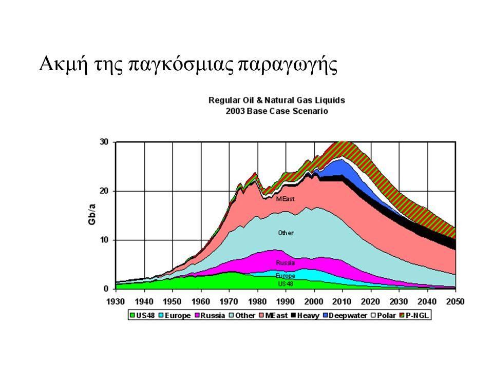 Ακμή της παγκόσμιας παραγωγής