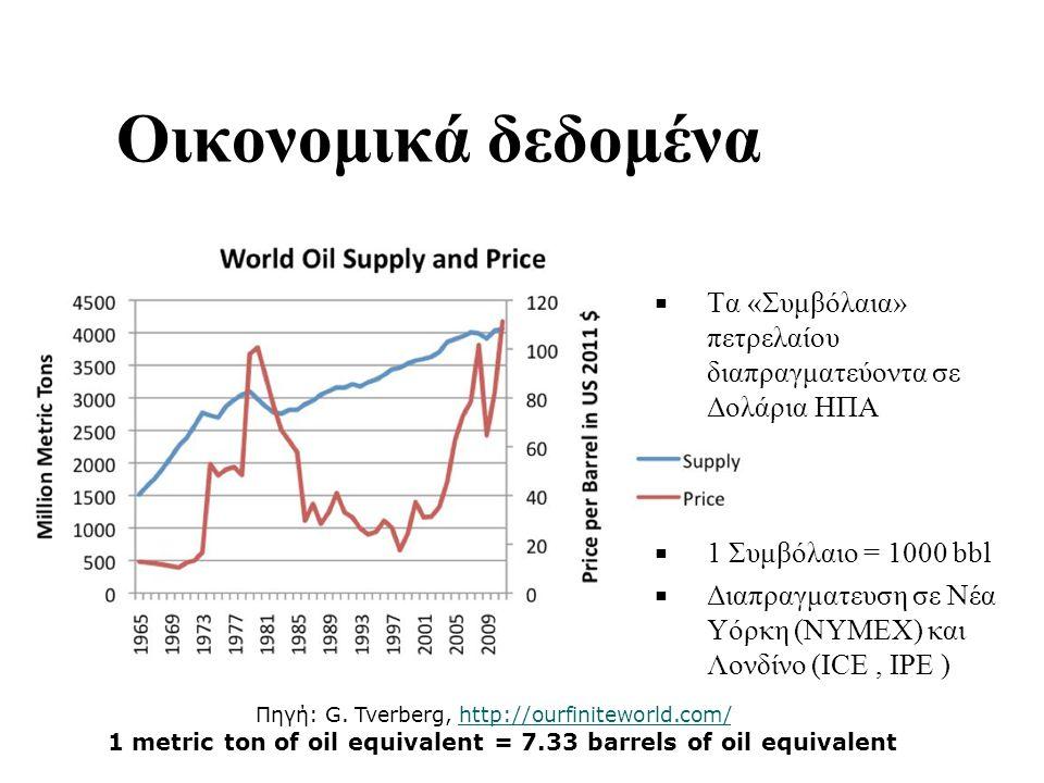 Οικονομικά δεδομένα Πηγή: G.