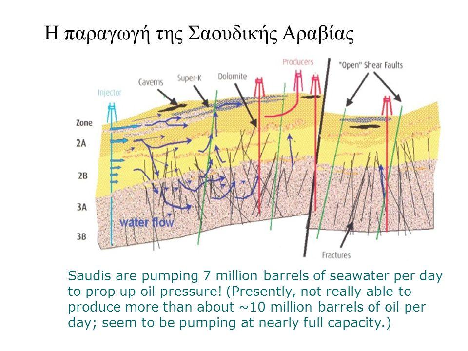 Η παραγωγή της Σαουδικής Αραβίας Saudis are pumping 7 million barrels of seawater per day to prop up oil pressure.