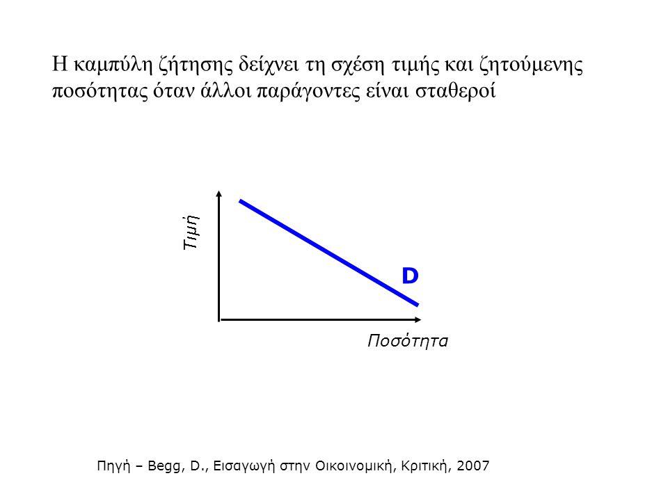 Η καμπύλη ζήτησης δείχνει τη σχέση τιμής και ζητούμενης ποσότητας όταν άλλοι παράγοντες είναι σταθεροί Τιμή Ποσότητα D Πηγή – Begg, D., Εισαγωγή στην Οικοινομική, Κριτική, 2007