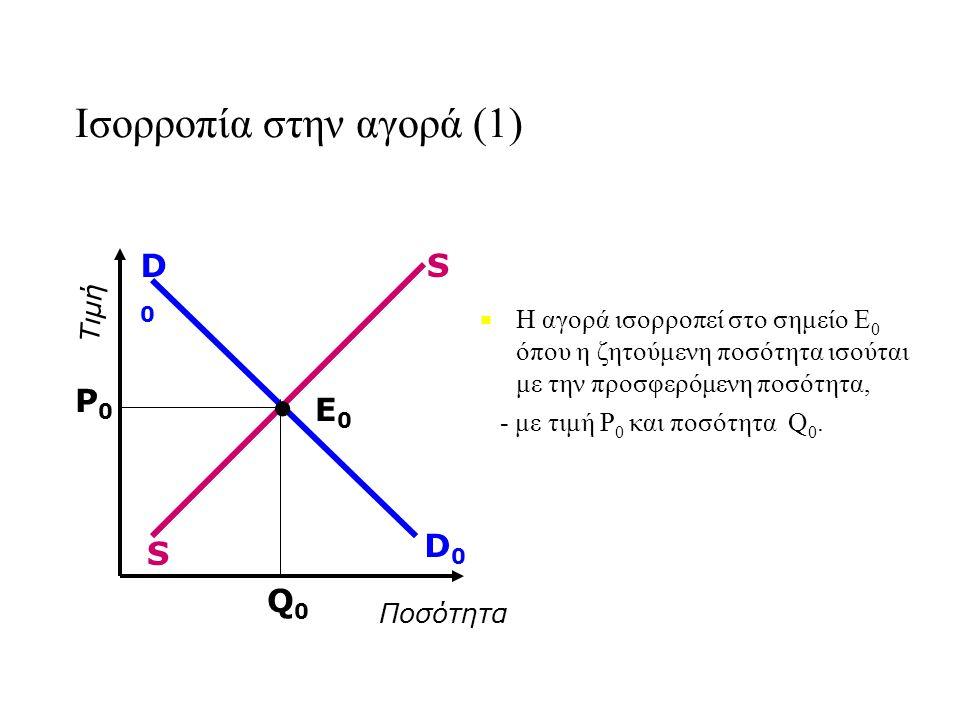 Ισορροπία στην αγορά (1) ■ ■ Η αγορά ισορροπεί στο σημείο E 0 όπου η ζητούμενη ποσότητα ισούται με την προσφερόμενη ποσότητα, - με τιμή P 0 και ποσότητα Q 0.