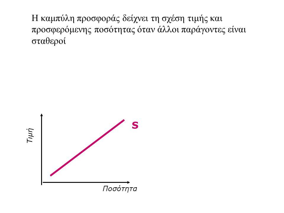 Η καμπύλη προσφοράς δείχνει τη σχέση τιμής και προσφερόμενης ποσότητας όταν άλλοι παράγοντες είναι σταθεροί Τιμή Ποσότητα S