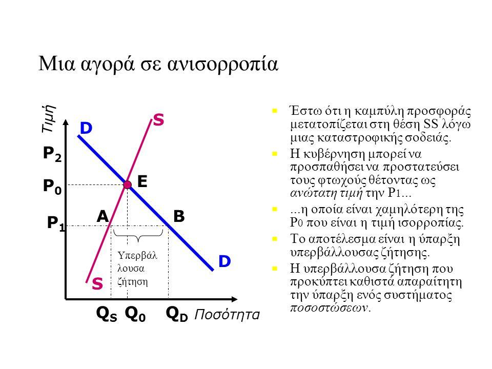 Μια αγορά σε ανισορροπία ■ ■ Έστω ότι η καμπύλη προσφοράς μετατοπίζεται στη θέση SS λόγω μιας καταστροφικής σοδειάς.