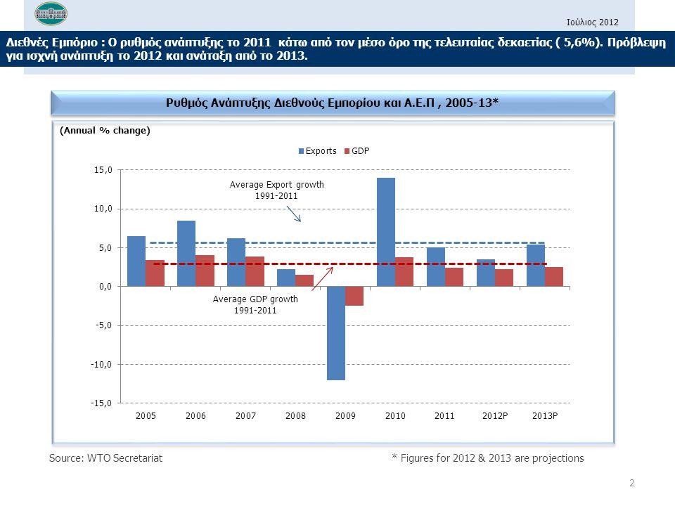 Ιούλιος 2012 Ευρωζώνη : Συρρίκνωση του Α.Ε.Π και αρνητικοί ρυθμοί ανάπτυξης των Εξαγωγών το 2011 annualized % change over previous quarter Ρυθμοί ανάπτυξης στις οικονομίες της Ευρωζώνης, 2008-2011 Source: WTO Secretariat 3