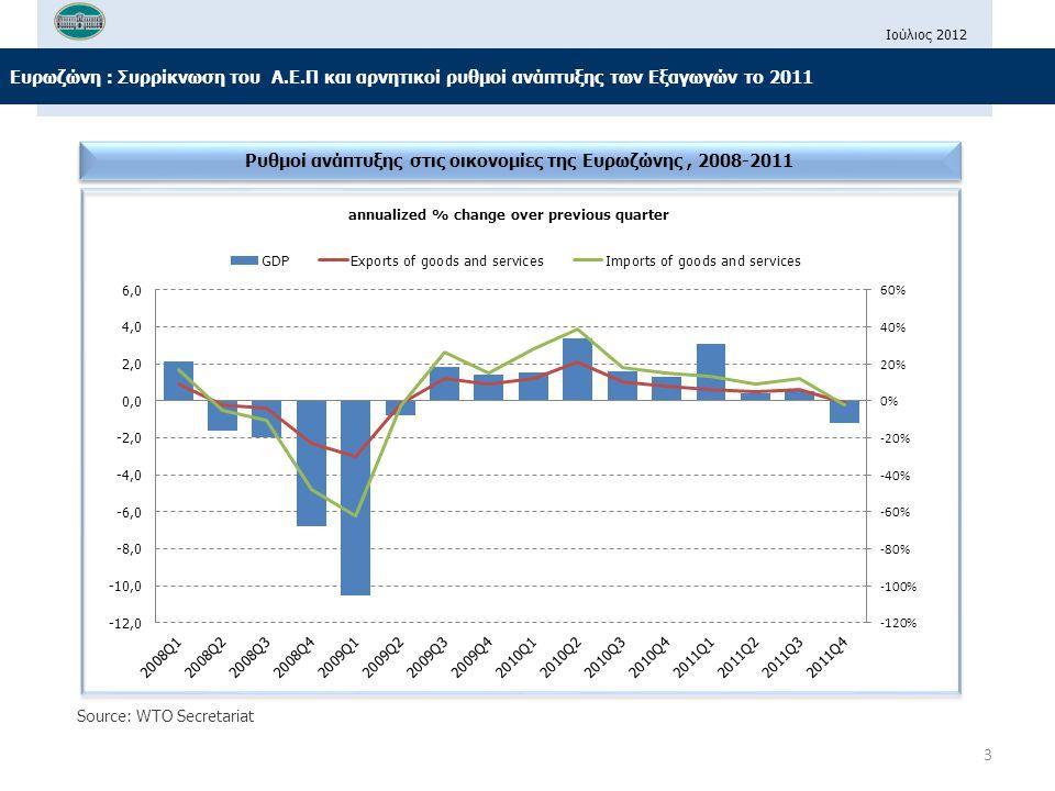 Ιούλιος 2012 Ελλάδα : Η εξισορρόπηση του Εμπορικού Ισοζυγίου παράγοντας επιστροφής σε θετικούς ρυθμούς ανάπτυξης της οικονομίας.