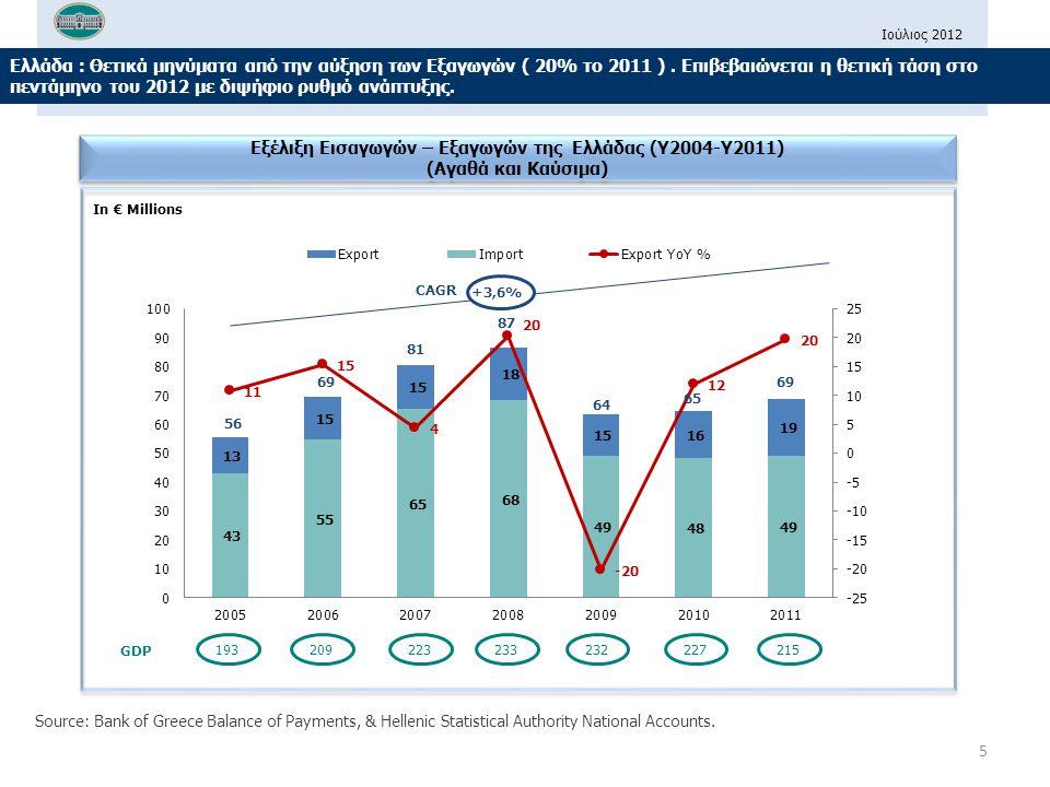 Ιούλιος 2012 Ελλάδα : Θετικά μηνύματα από την αύξηση των Εξαγωγών ( 20% το 2011 ).