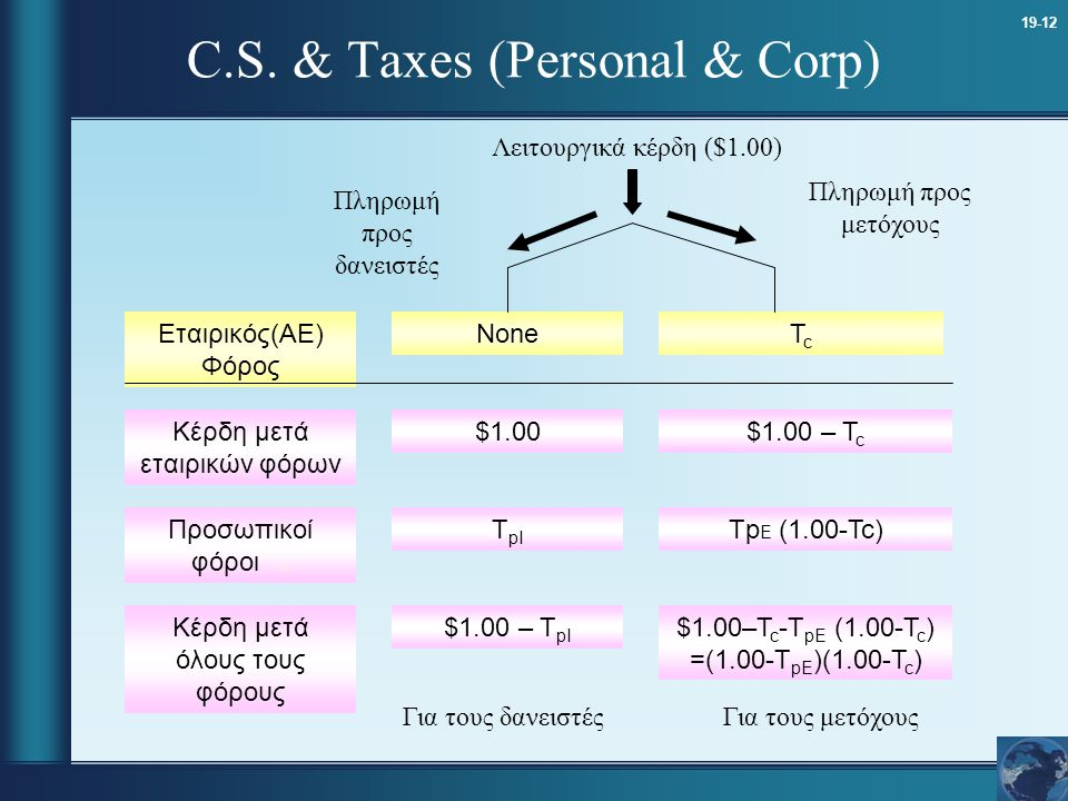 19-12 C.S. & Taxes (Personal & Corp) Εταιρικός(ΑΕ) Φόρος Κέρδη μετά εταιρικών φόρων $1.00 T pI $1.00 – T pI Προσωπικοί φόροι. Κέρδη μετά όλους τους φό