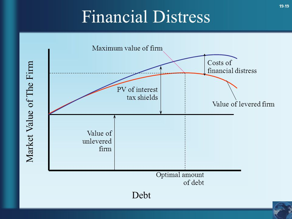19-19 Financial Distress Debt Market Value of The Firm Value of unlevered firm PV of interest tax shields Costs of financial distress Value of levered