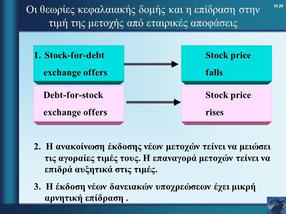 19-29 Οι θεωρίες κεφαλαιακής δομής και η επίδραση στην τιμή της μετοχής από εταιρικές αποφάσεις 1.Stock-for-debtStock price exchange offersfalls Debt-