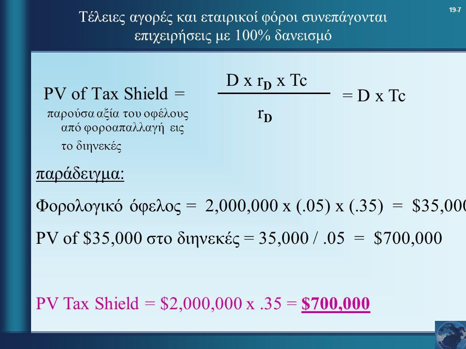 19-8 Τέλειες αγορές και εταιρικοί φόροι συνεπάγονται επιχειρήσεις με 100% δανεισμό Αξία επιχείρησης = Αξία της ως αμόχλευτη + παρούσα αξία φοροαπαλλαγών (PV Tax Shield) Παράδειγμα Αξία της ως αμόχλευτη = 585 /.05 = 11,700,000 PV Tax Shield = 700,000 Firm Value with 1/2 Debt = $12,400,000
