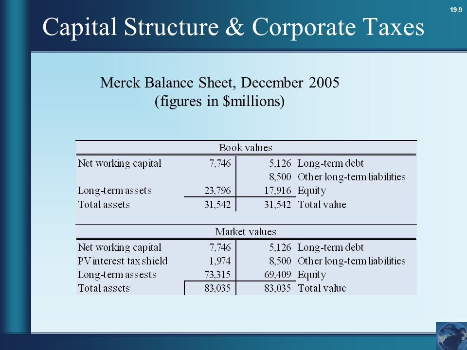 19-10 Capital Structure & Corporate Taxes Merck Balance Sheet, December 2005 (figures in $millions) (w/ $1 billion Debt for Equity Swap)