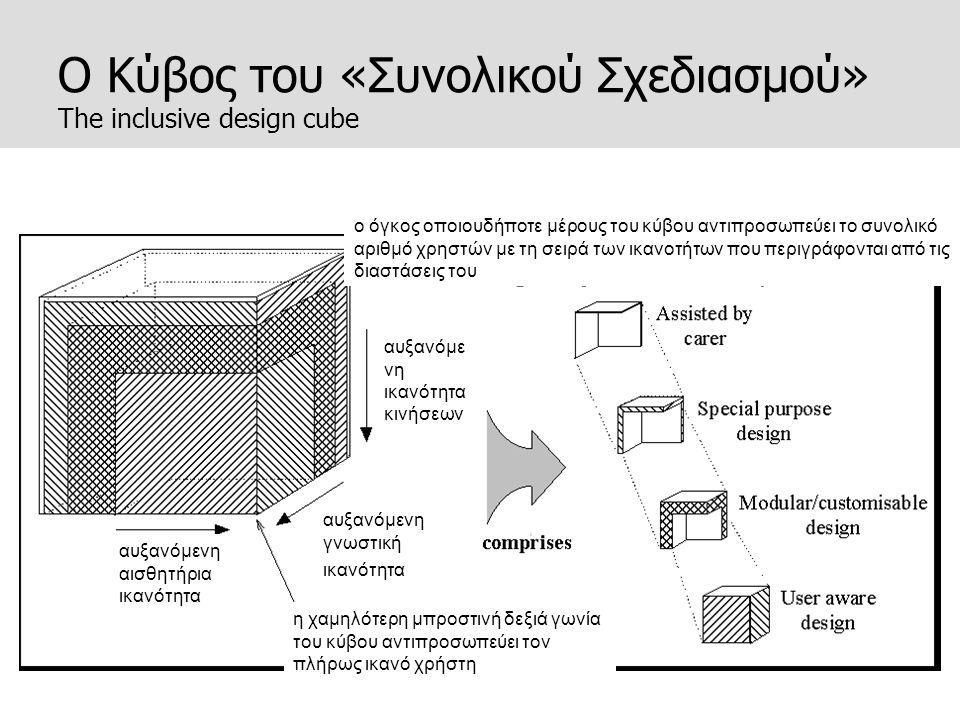 Ο Κύβος του «Συνολικού Σχεδιασμού» The inclusive design cube ο όγκος οποιουδήποτε μέρους του κύβου αντιπροσωπεύει το συνολικό αριθμό χρηστών με τη σει