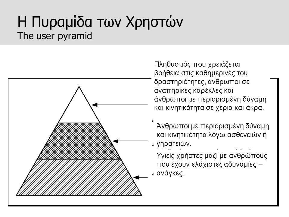 Η Πυραμίδα των Χρηστών The user pyramid Άνθρωποι με περιορισμένη δύναμη και κινητικότητα λόγω ασθενειών ή γηρατειών. Πληθυσμός που χρειάζεται βοήθεια
