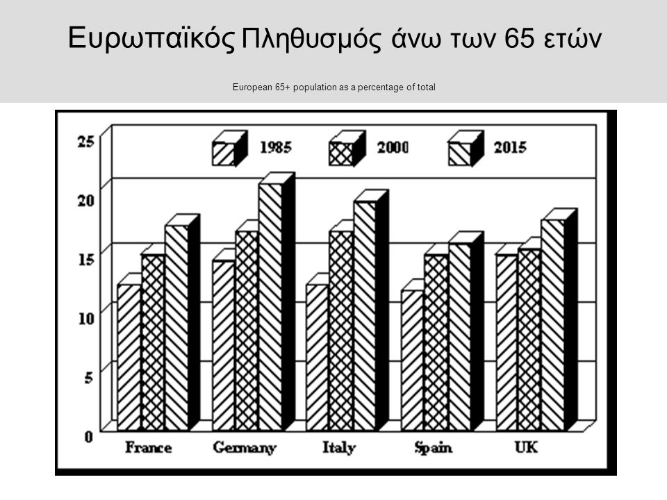 Άτομα Με Ειδικές Ανάγκες (ΑΜΕΑ) Prevalence of impairment in the EU (millions)
